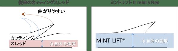 新宿ラクル美容外科クリニック 山本厚志 「ミントリフトⅡminiS flex(シークレットリフト)」 強度